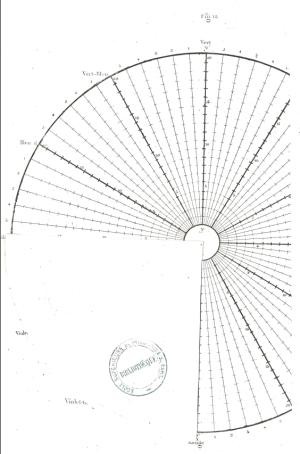 Illustration de Chevreul