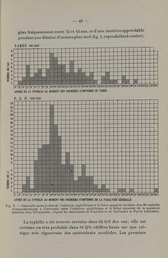 Fig. 2. - Intervalle entre la date de l'infection syphilitique et le début apparent du tabes chez 84 [...] -  - med132568x41x01x0043