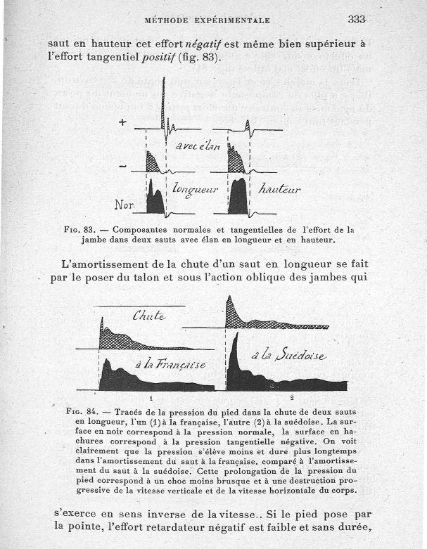 Fig. 83. Composantes normales et tangentielles de l'effort de la jambe dans deux sauts avec élan en  [...] -  - med65254x0333