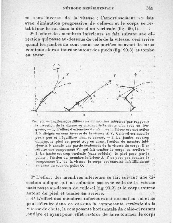 Fig. 90. inclinaisons différentes. Du membres inférieur par rapport à la direction de la vitesse au  [...] -  - med65254x0341