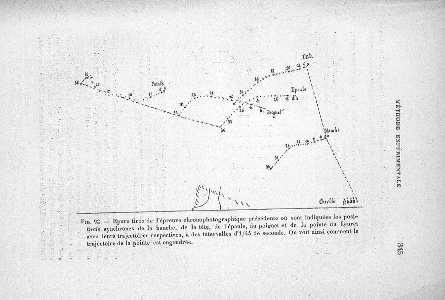 Fig. 92. Epure tirée de l'épreuve chronophotographique précédente où sont indiquées les positions sy [...] -  - med65254x0345