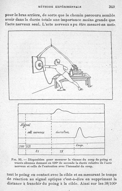 Fig. 95. Disposition pour mesurer la vitesse du coup de poing et tracés obtenus donnant en 100e de s [...] -  - med65254x0349